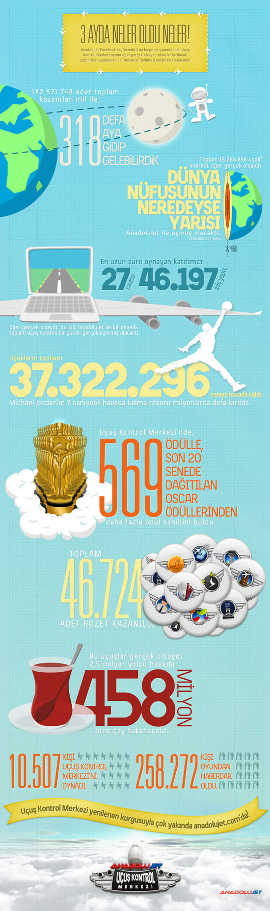 AnadoluJet_UKM_Infografik-elmaaltshift