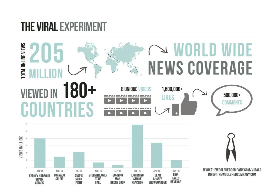 Viral-Experiment-Infographic-elmaaltshift